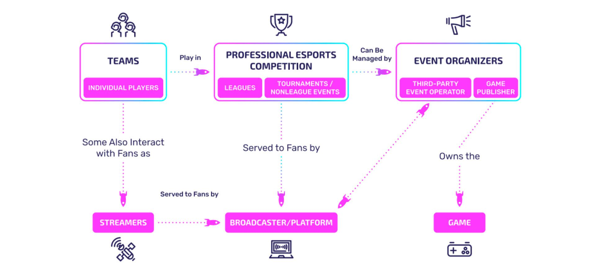 Importance of Competitive Gaming Platforms to Esports