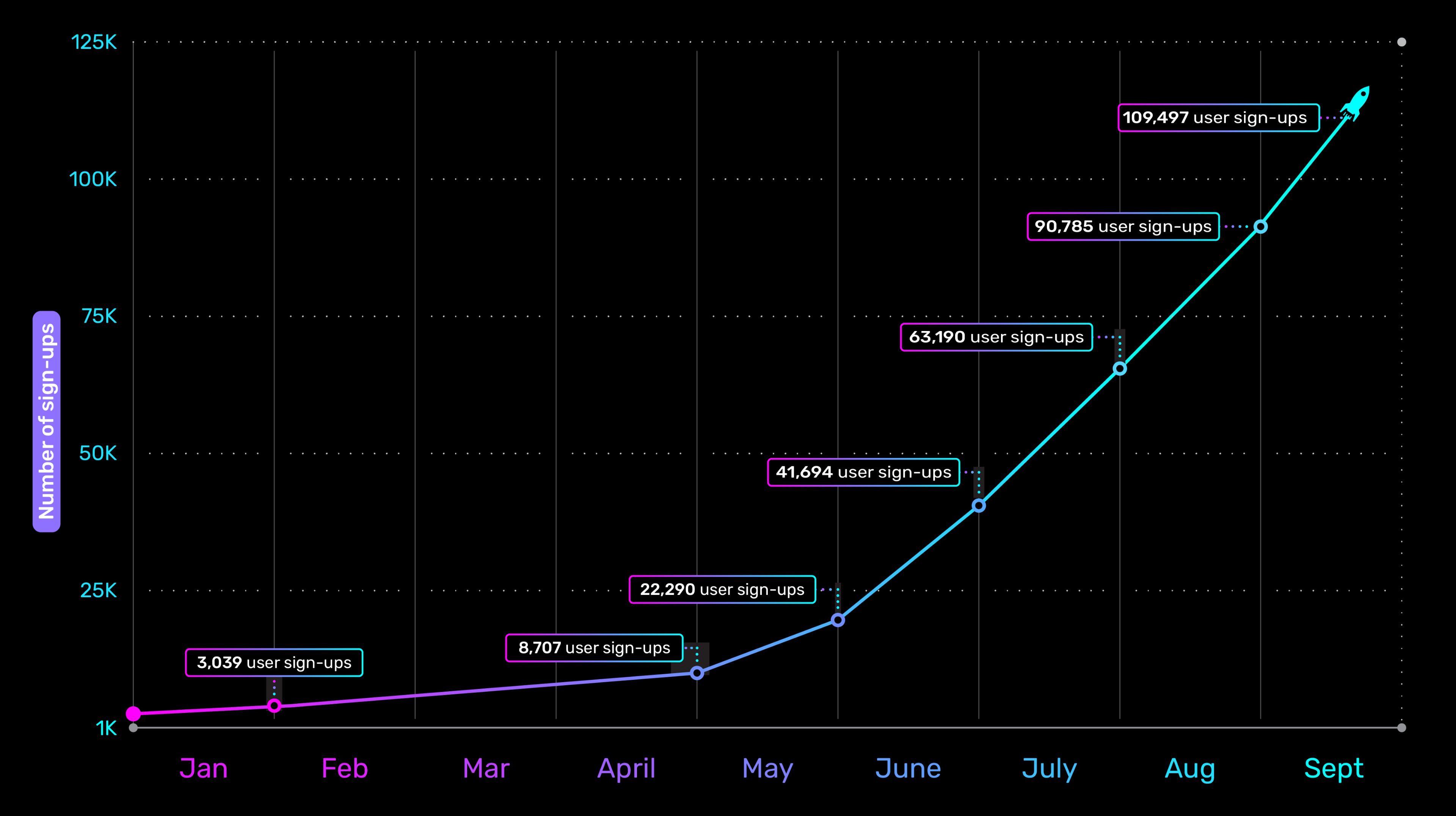 Our public beta sign-ups increased by 67,803 this quarter!