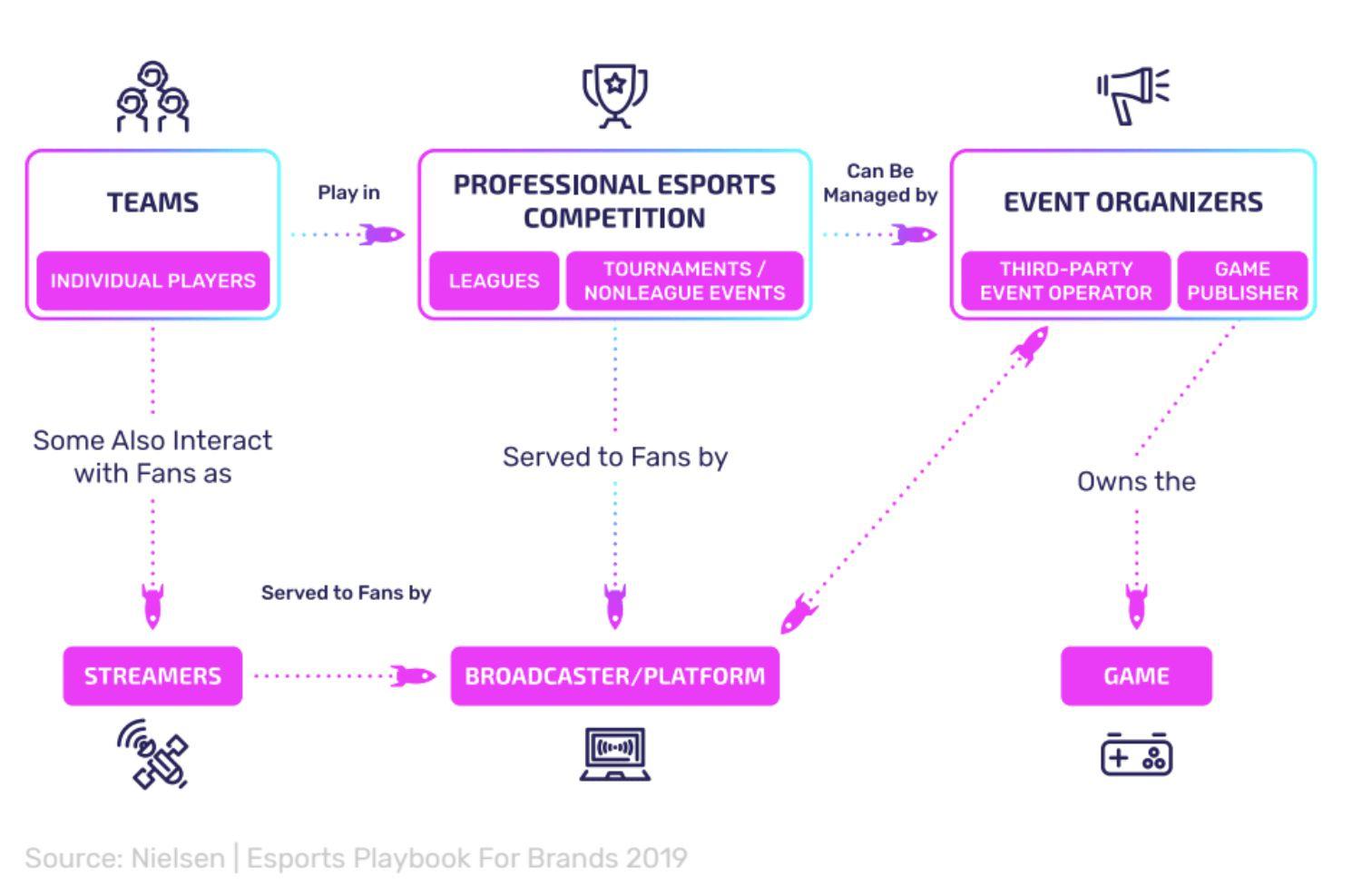 Esports Ecosystem
