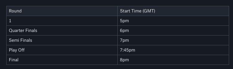 IGGalaxy FUT Cup Qualifier #2 Xbox Round Times