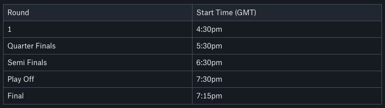 IGGalaxy FUT Cup Qualifier #2 PS4 Round Times