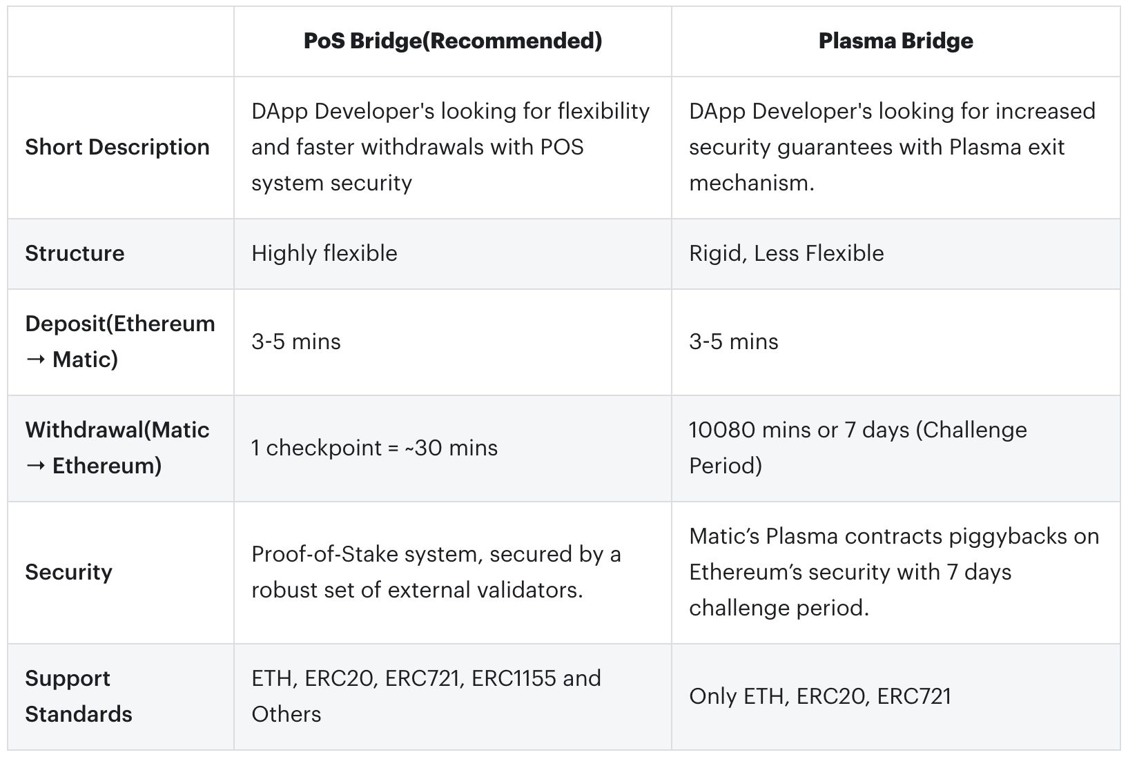 What's the difference between PoS and Plasma bridges?