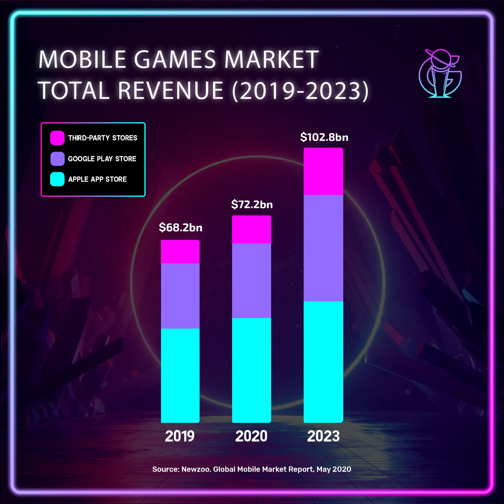 Healthy forecasts for the global mobile games market!
