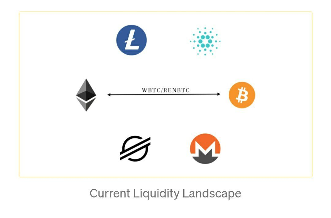 Current liquidity landscape.