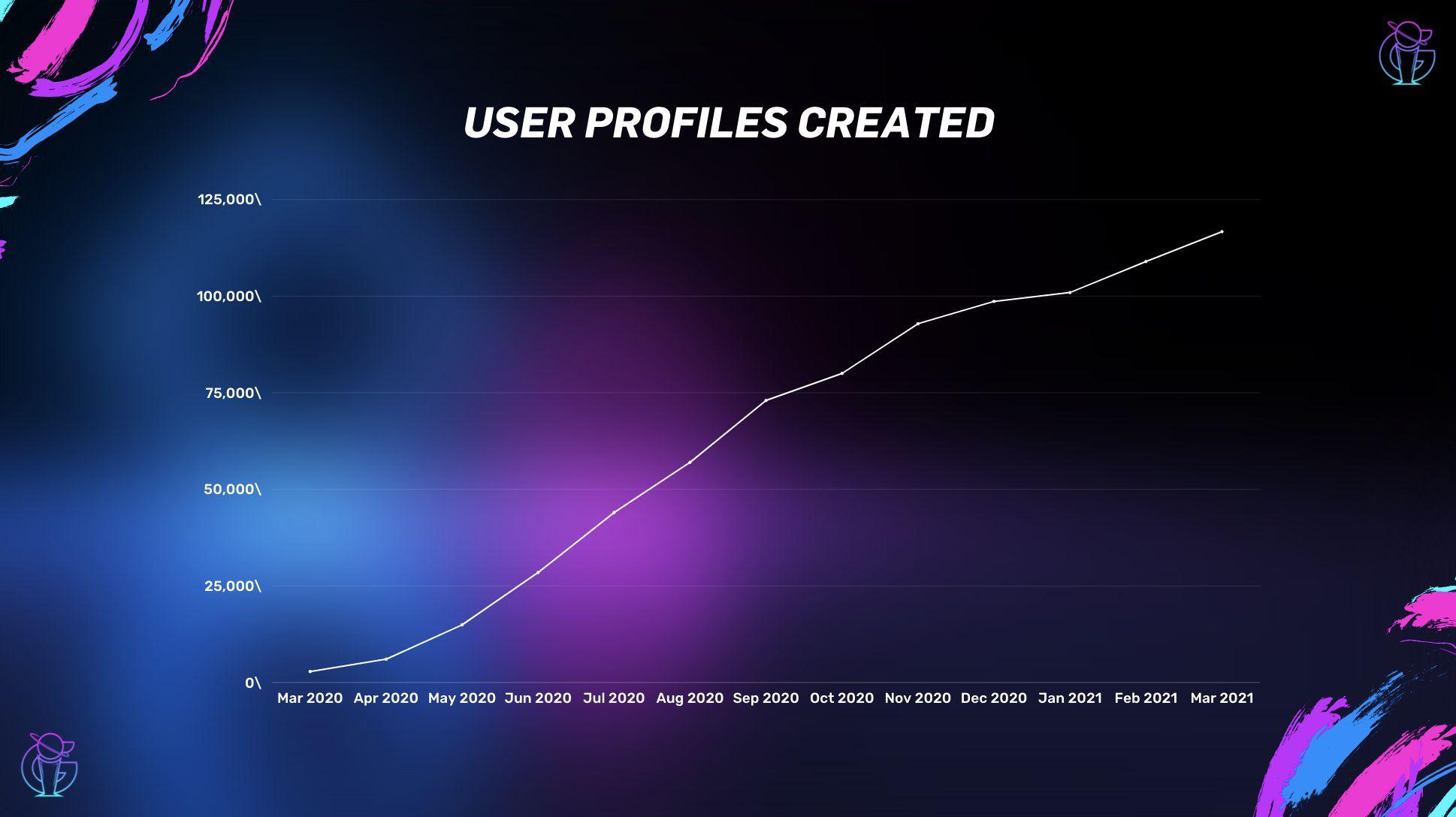 User profiles.