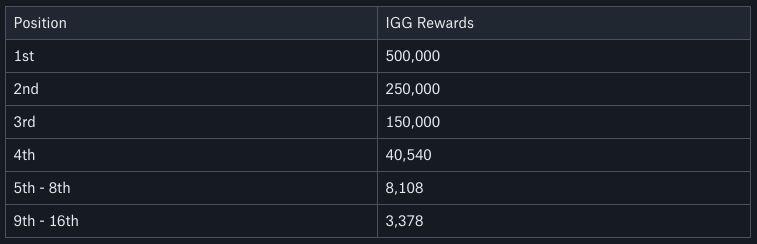 IGGalaxy FUT Cup Qualifier #2 Xbox Prize Pool