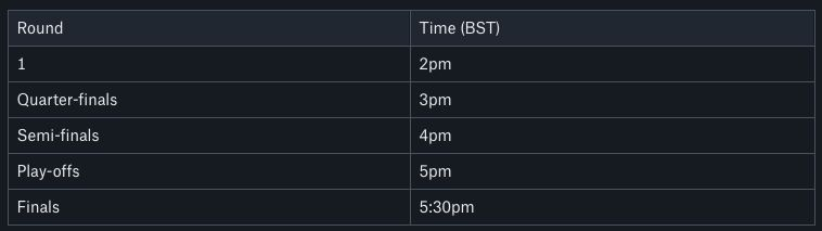 Round times for Celtic Esports PES 2020 FINAL!