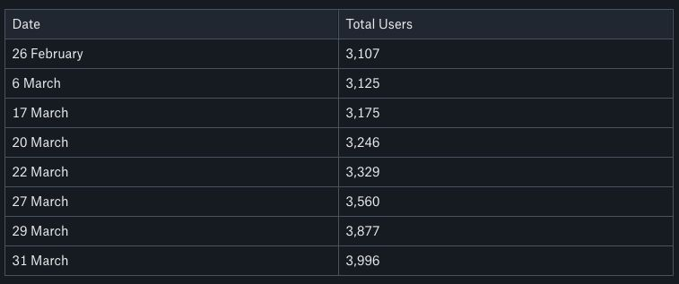 IGGalaxy user growth: 26/02/2020-31/03/2020!