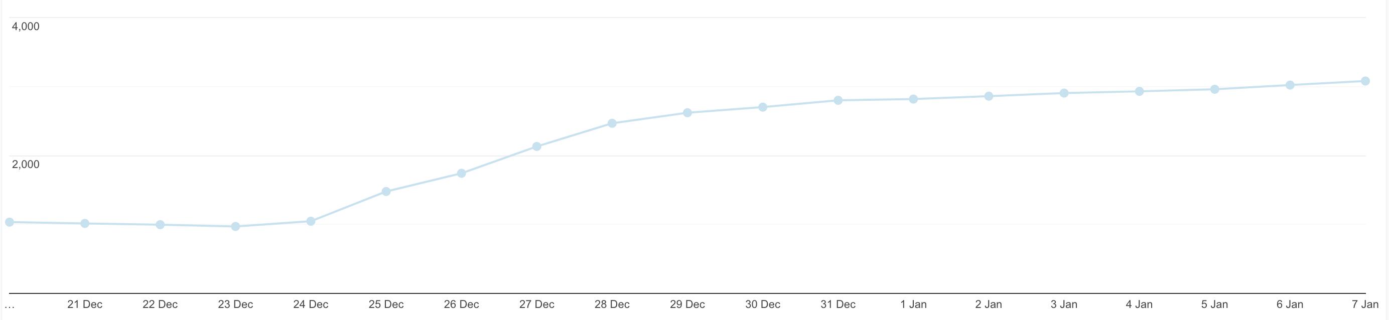 Google Analytics: IGGalaxy active users